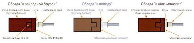 схема монтажа обсадной коробки