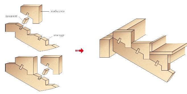 схема лестницы на косоуре