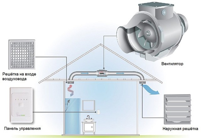 Дымоход с принудительной тягой техническое обслуживание вентиляционных каналов и дымоходов